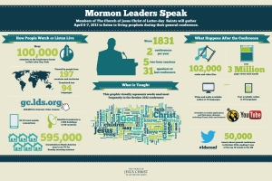LDS-Mormon-general-conference-info-graphic-apr-2013_Infographic